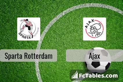 Sparta Rotterdam Vs Ajax H2h 13 Sep 2020 Head To Head Stats Prediction