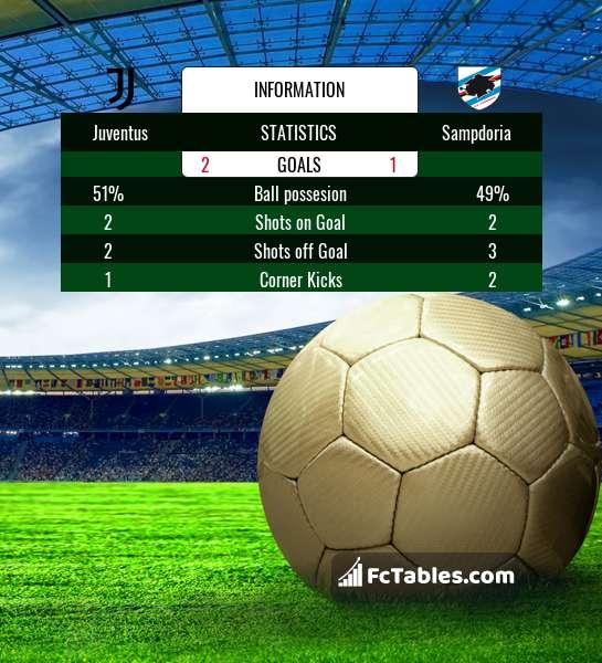 Preview image Juventus - Sampdoria