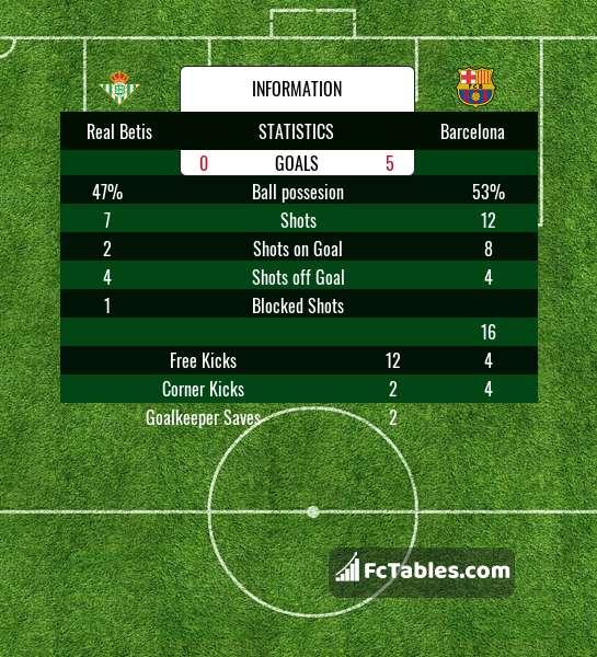 Celta Vigo Vs Barcelona Predictions Today: Real Betis Vs Barcelona H2H 21 Jan 2018 Head To Head Stats