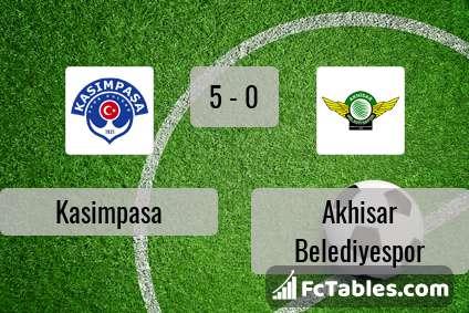 Podgląd zdjęcia Kasimpasa - Akhisar Belediye Genclik Ve Spor