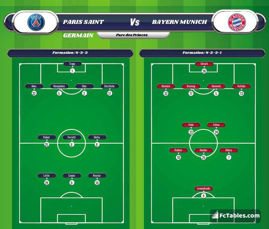 PSG - Bayern Munich livescores result Champions League 27 ...