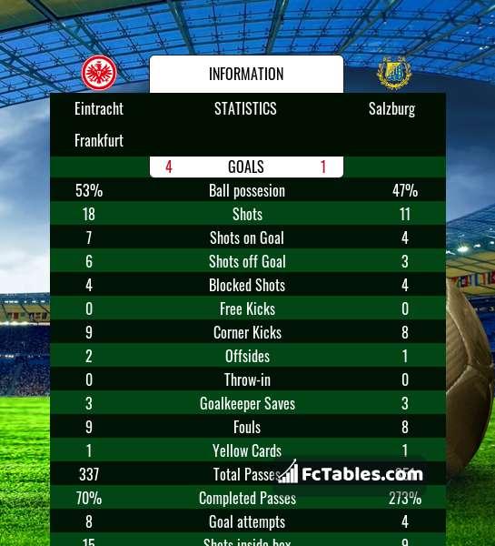 Preview image Eintracht Frankfurt - Salzburg