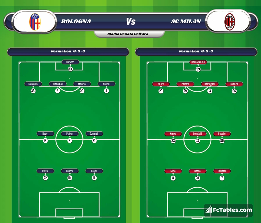 Preview image Bologna - AC Milan