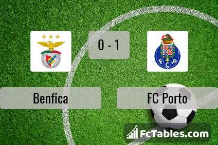 Anteprima della foto Benfica - FC Porto