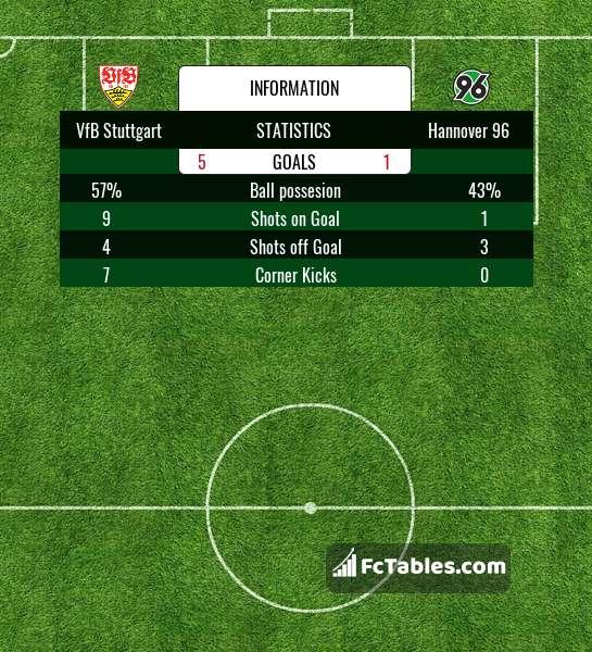 Anteprima della foto VfB Stuttgart - Hannover 96