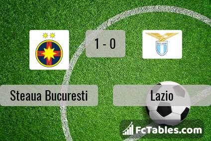 Preview image Steaua Bucuresti - Lazio