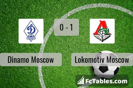 Preview image Dinamo Moscow - Lokomotiv Moscow