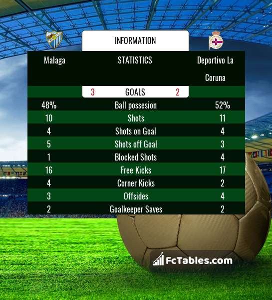 Preview image Malaga - RC Deportivo