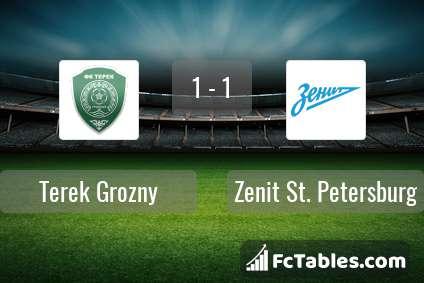 Podgląd zdjęcia Terek Grozny - Zenit St Petersburg