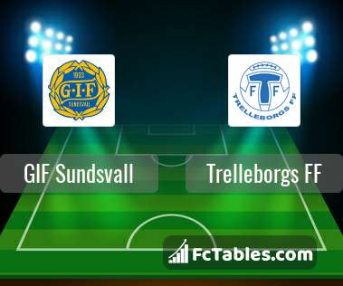 Preview image GIF Sundsvall - Trelleborgs FF