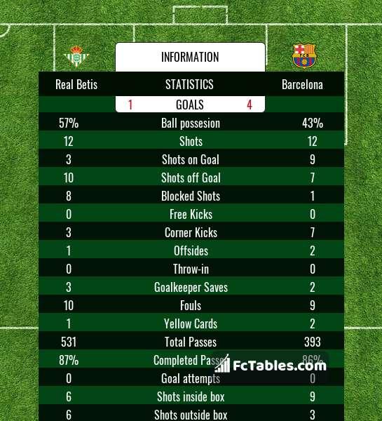 Podgląd zdjęcia Real Betis - FC Barcelona