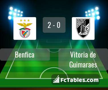 Preview image Benfica - Vitoria de Guimaraes