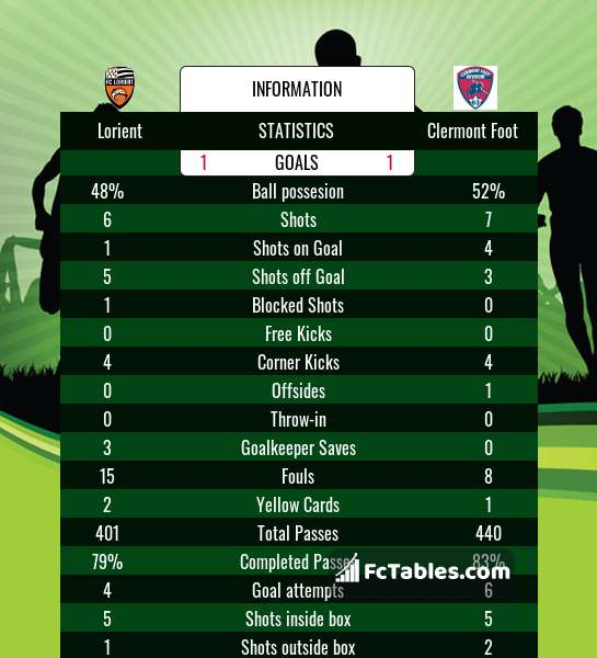 Preview image Lorient - Clermont Foot
