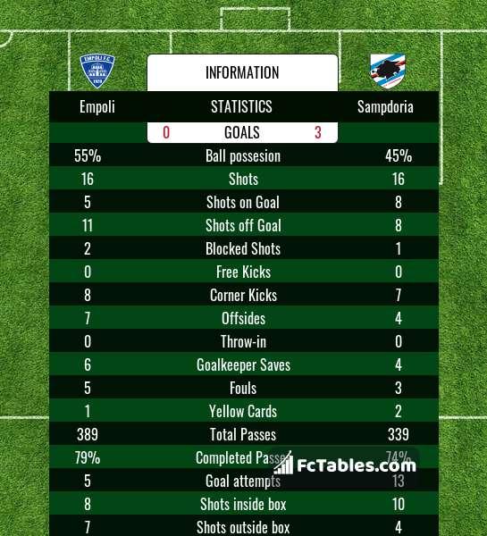 Preview image Empoli - Sampdoria