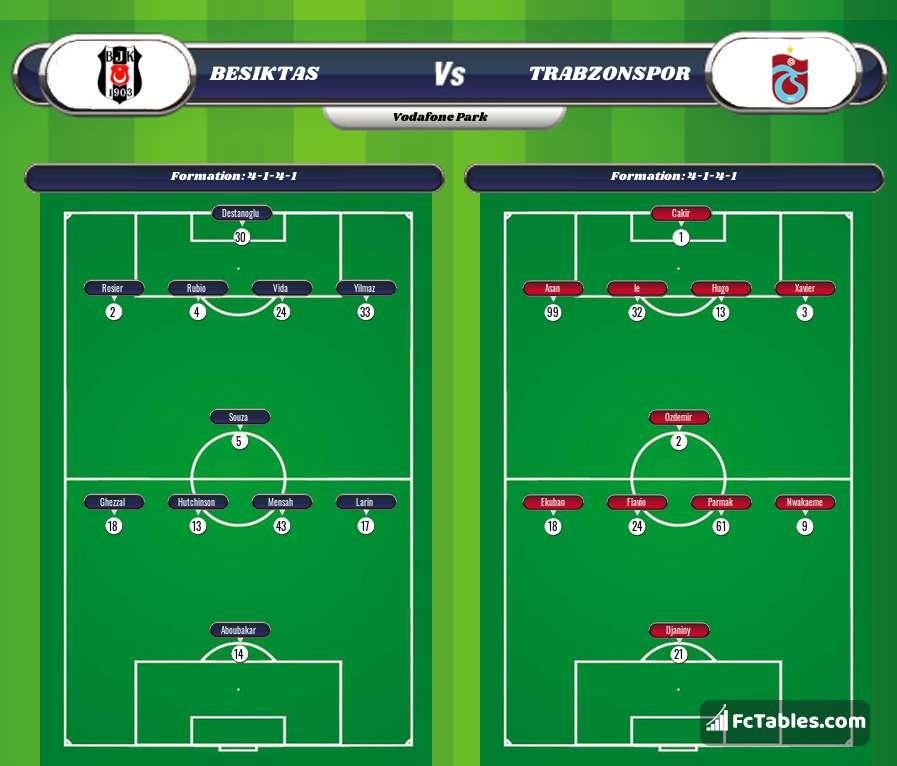 Podgląd zdjęcia Besiktas Stambuł - Trabzonspor