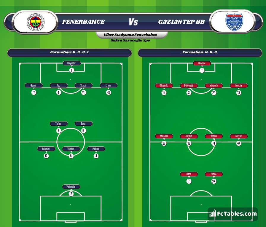 Preview image Fenerbahce - Gaziantep BB
