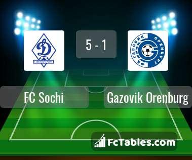 Podgląd zdjęcia FC Sochi - Gazovik Orenburg