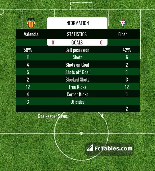 Podgląd zdjęcia Valencia CF - Eibar