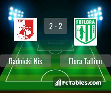 Preview image Radnicki Nis - Flora Tallinn