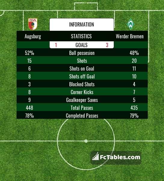 Premier League 17 Matchday Round Season 2018 2019: Werder Bremen Livescores Result 1. Bundesliga