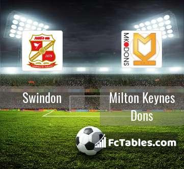 mk dons v swindon betting calculator