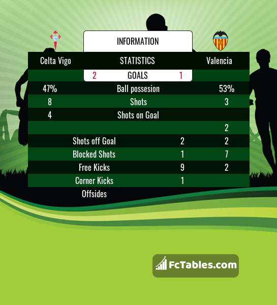 Podgląd zdjęcia Celta Vigo - Valencia CF