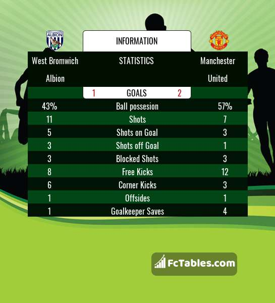 Preview image West Bromwich Albion - Manchester United