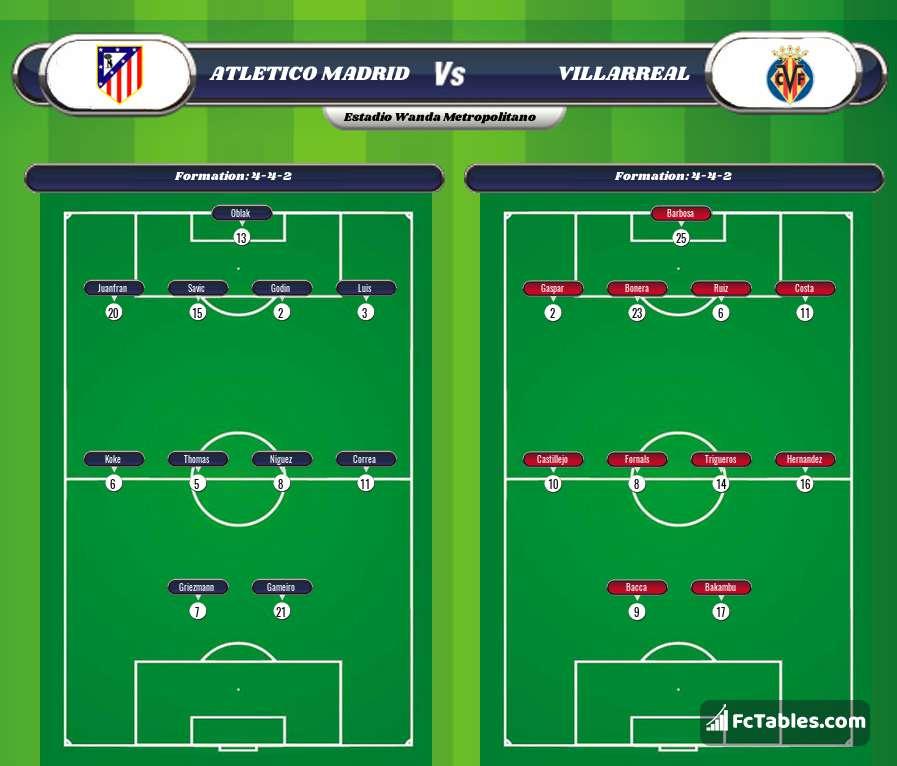 Atletico madrid villarreal livescores result la liga 28 oct 2017 - Villarreal fc league table ...