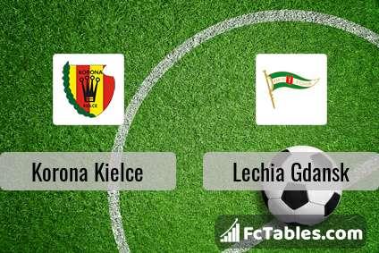 korona kielce vs lechia gdansk head to head statistics