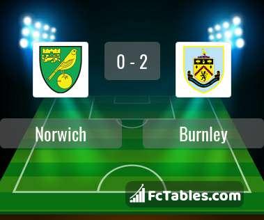 Podgląd zdjęcia Norwich City - Burnley