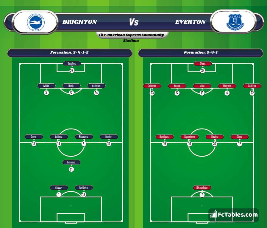 Preview image Brighton - Everton