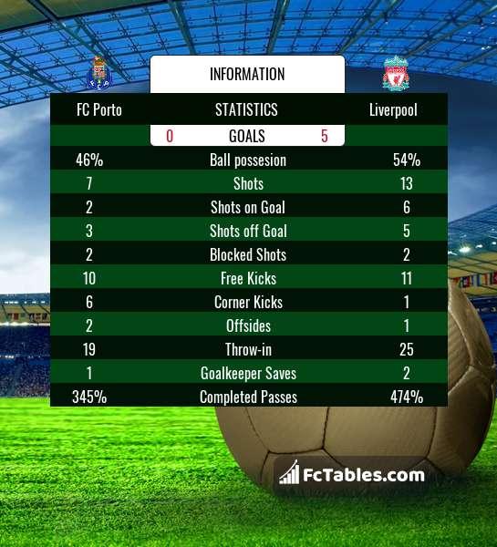 Preview image FC Porto - Liverpool