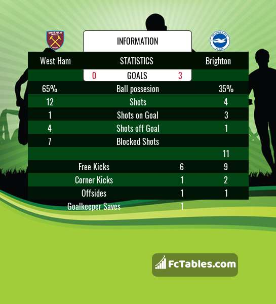 Preview image West Ham - Brighton