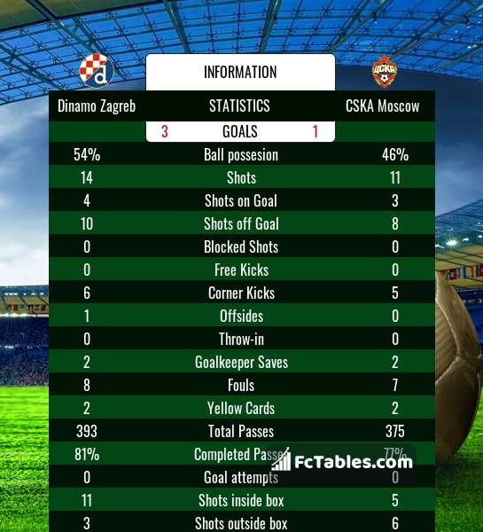 Dinamo Zagreb Vs Cska Moscow H2h 10 Dec 2020 Head To Head Stats Prediction