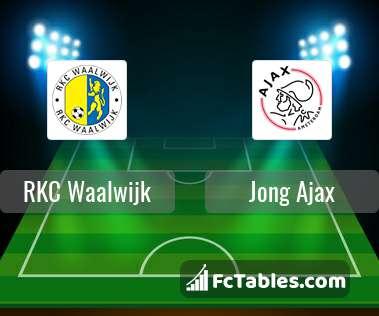 Rkc Waalwijk Vs Jong Ajax H2h 18 Jan 2019 Head To Head Stats Prediction