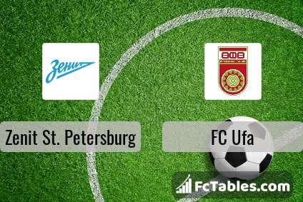 Anteprima della foto Zenit St. Petersburg - FC Ufa