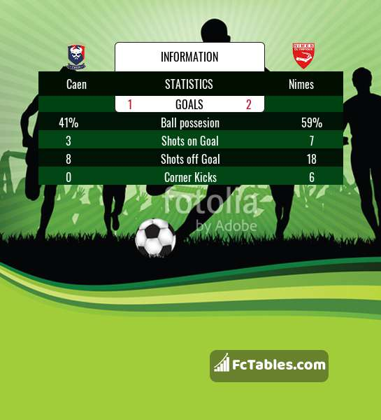 Preview image Caen - Nimes