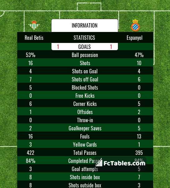 Preview image Real Betis - Espanyol