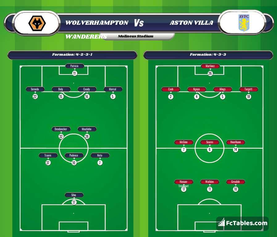 Preview image Wolverhampton Wanderers - Aston Villa