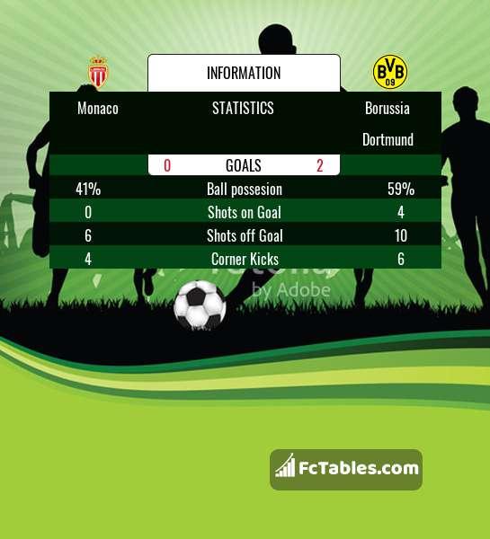 Anteprima della foto Monaco - Borussia Dortmund