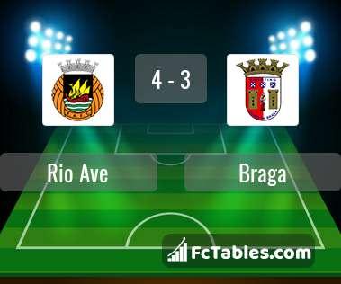 Preview image Rio Ave - Braga