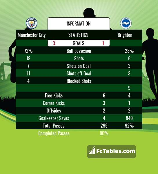 Preview image Manchester City - Brighton