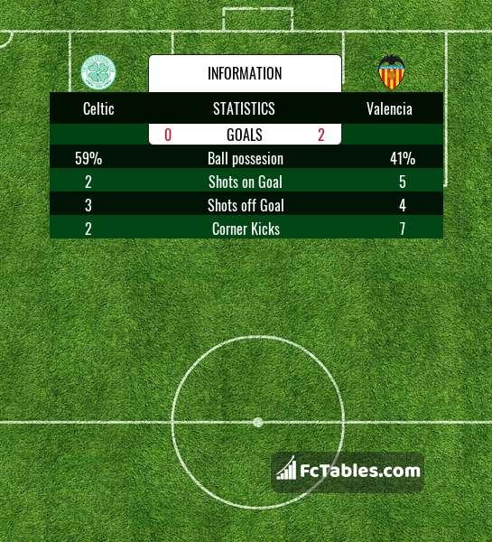 Anteprima della foto Celtic - Valencia