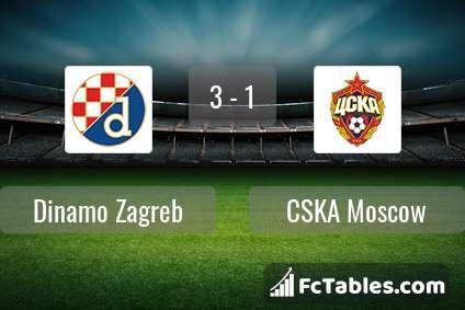 Dinamo Zagreb Cska Moscow Livescores Result Europa League 10 Dec 2020