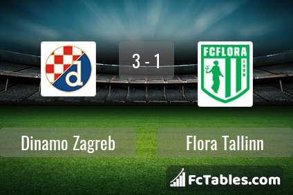 Dinamo Zagreb Flora Tallinn Livescores Result Europa League 1 Oct 2020