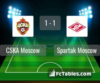 Anteprima della foto CSKA Moscow - Spartak Moscow
