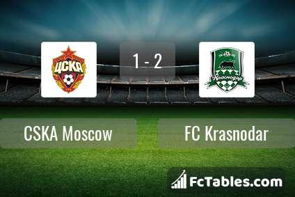 Podgląd zdjęcia CSKA Moskwa - FK Krasnodar