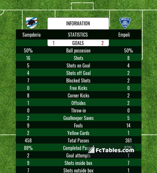 sampdoria vs empoli betting odds