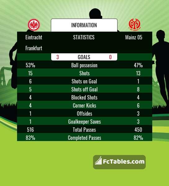 Preview image Eintracht Frankfurt - FSV Mainz