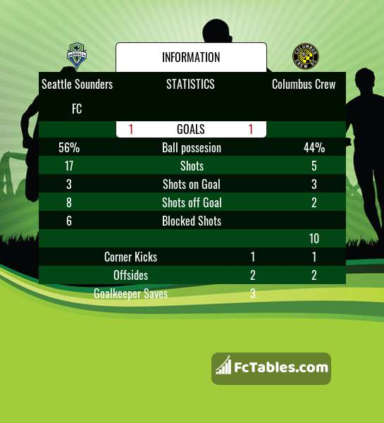 Preview image Seattle Sounders FC - Columbus Crew
